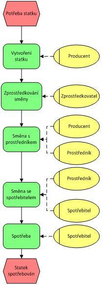 Obrázek 3 - produkce a spotřeba se zapojením distribučního řetězce (zdroj: autor)