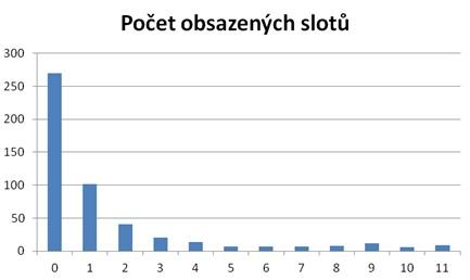 Počet obsazených slotů